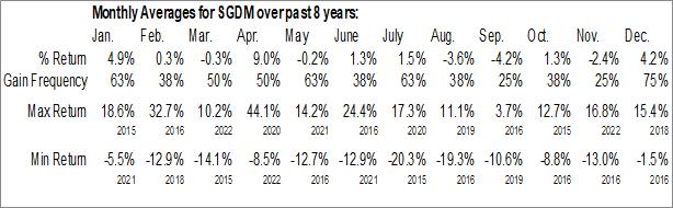 Monthly Seasonal Sprott Gold Miners ETF (AMEX:SGDM)