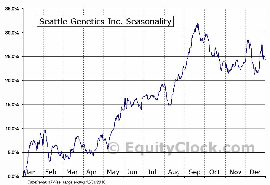Seattle Genetics Inc. (NASD:SGEN) Seasonal Chart
