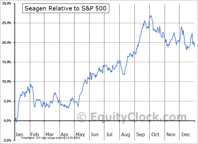 SGEN Relative to the S&P 500