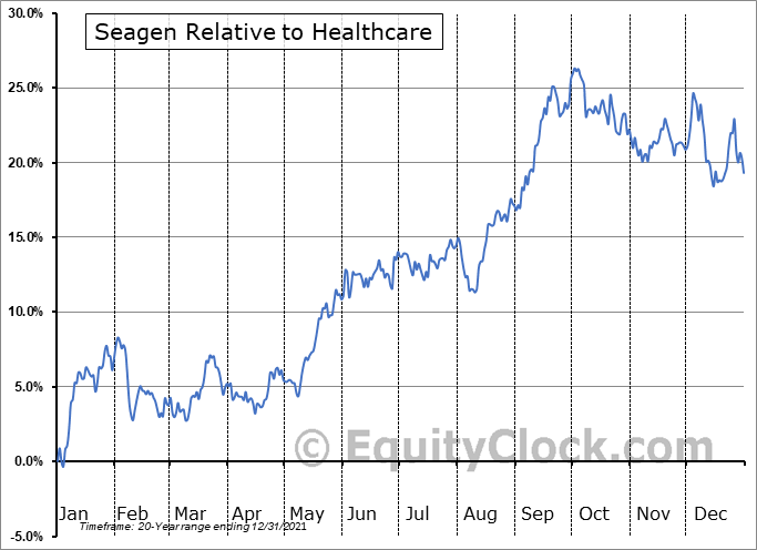 SGEN Relative to the Sector