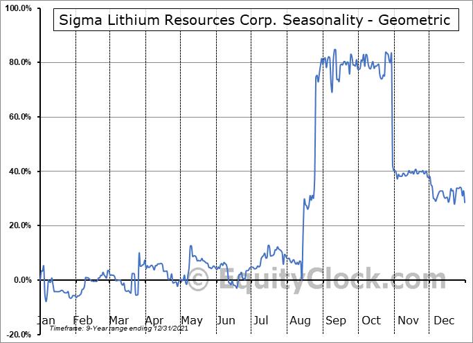 Sigma Lithium Resources Corp. (TSXV:SGMA.V) Seasonality