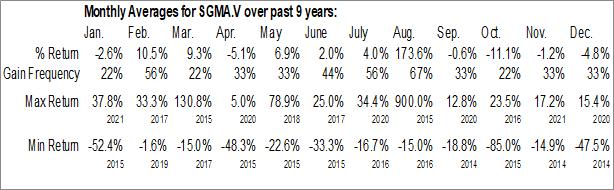 Monthly Seasonal Sigma Lithium Resources Corp. (TSXV:SGMA.V)