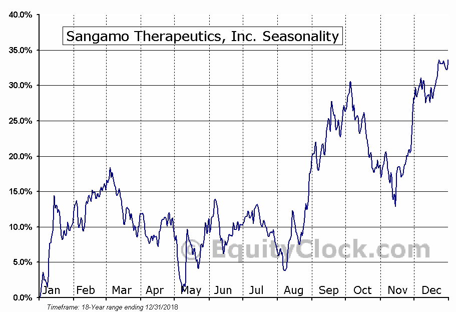 Sangamo Therapeutics, Inc. (NASD:SGMO) Seasonal Chart