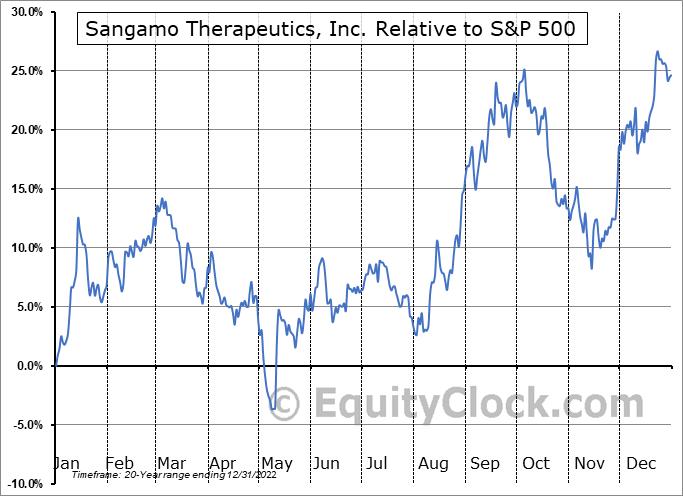 SGMO Relative to the S&P 500