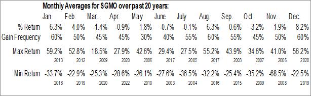 Monthly Seasonal Sangamo Therapeutics, Inc. (NASD:SGMO)