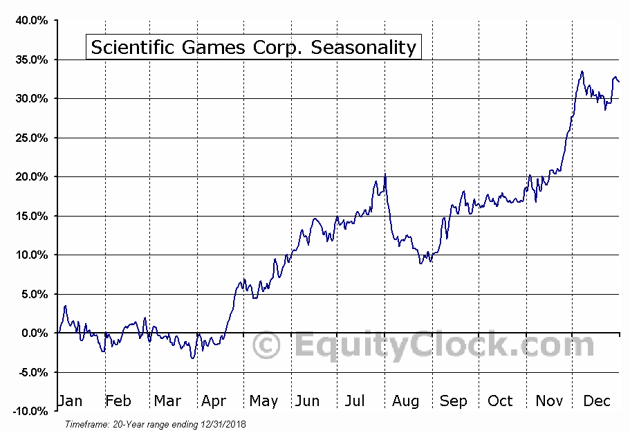 Scientific Games Corp.  (NASDAQ:SGMS) Seasonal Chart