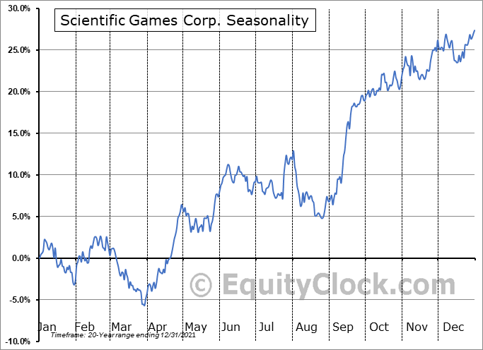 Scientific Games Corp. (NASD:SGMS) Seasonal Chart