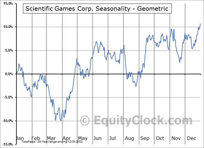 Scientific Games Corp. (NASD:SGMS) Seasonality