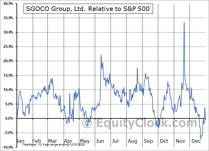 SGOC Relative to the S&P 500