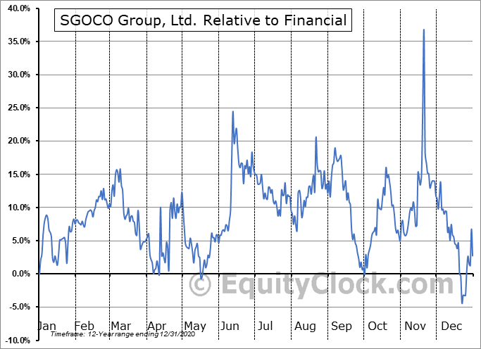 SGOC Relative to the Sector