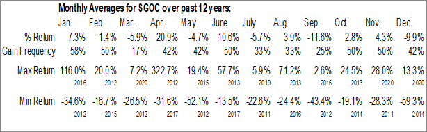 Monthly Seasonal SGOCO Group, Ltd. (NASD:SGOC)