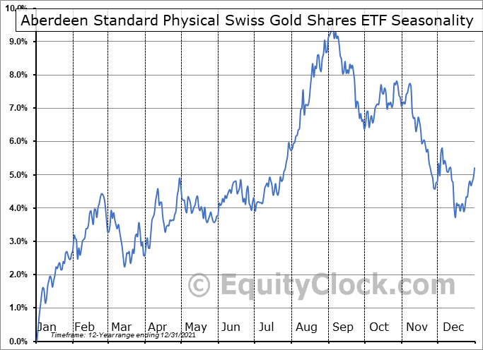 Aberdeen Standard Physical Swiss Gold Shares ETF (NYSE:SGOL) Seasonal Chart