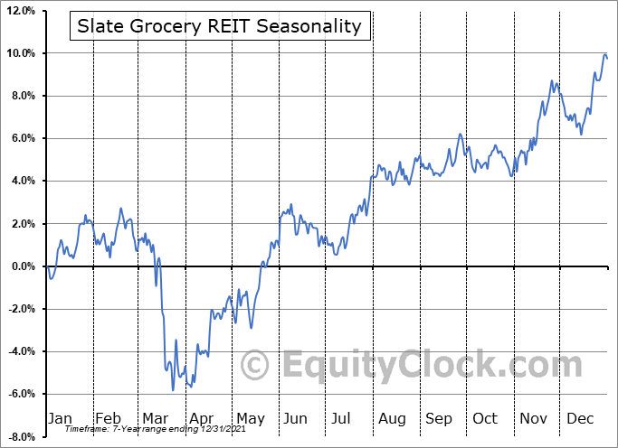 Slate Grocery REIT (TSE:SGR/UN.TO) Seasonal Chart