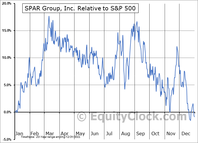 SGRP Relative to the S&P 500