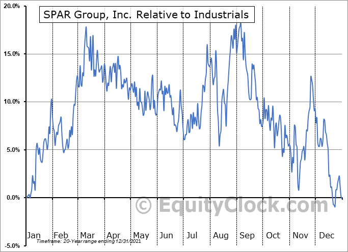 SGRP Relative to the Sector