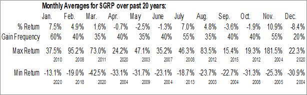 Monthly Seasonal SPAR Group, Inc. (NASD:SGRP)