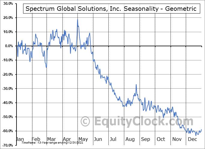 Spectrum Global Solutions, Inc. (OTCMKT:SGSI) Seasonality