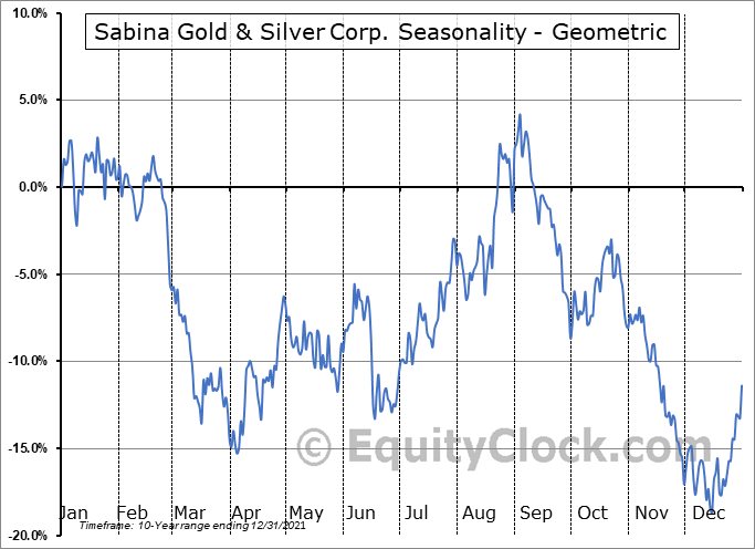 Sabina Gold & Silver Corp. (OTCMKT:SGSVF) Seasonality