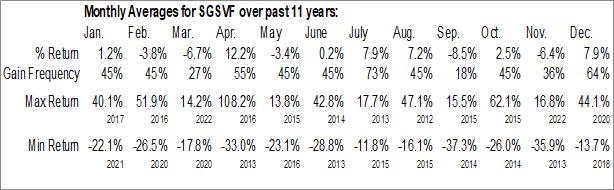 Monthly Seasonal Sabina Gold & Silver Corp. (OTCMKT:SGSVF)