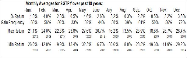 Monthly Seasonal Surgutneftegas Open Joint Stock (OTCMKT:SGTPY)