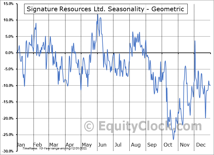 Signature Resources Ltd. (TSXV:SGU.V) Seasonality