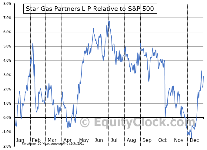 SGU Relative to the S&P 500