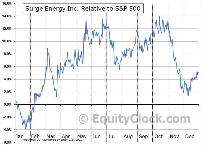 SGY.TO Relative to the S&P 500