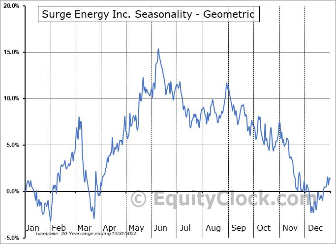 Surge Energy Inc. (TSE:SGY.TO) Seasonality