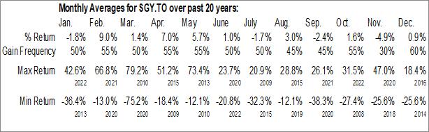 Monthly Seasonal Surge Energy Inc. (TSE:SGY.TO)