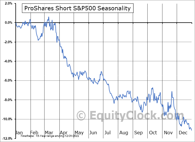ProShares Short S&P500 (NYSE:SH) Seasonality