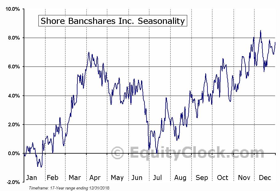 Shore Bancshares Inc. (NASD:SHBI) Seasonal Chart