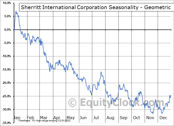 Sherritt International Corporation (OTCMKT:SHERF) Seasonality