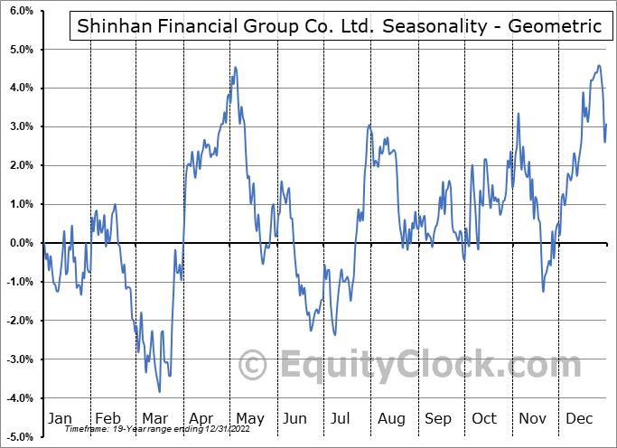 Shinhan Financial Group Co. Ltd. (NYSE:SHG) Seasonality