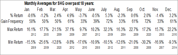 Monthly Seasonal Shinhan Financial Group Co. Ltd. (NYSE:SHG)