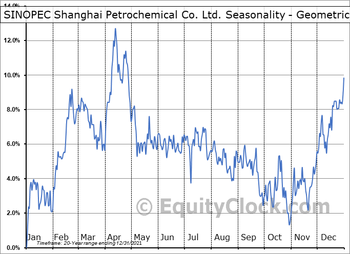 SINOPEC Shanghai Petrochemical Co. Ltd. (NYSE:SHI) Seasonality