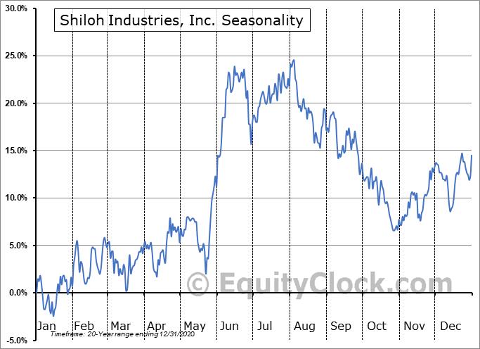 Shiloh Industries, Inc. (OTCMKT:SHLOQ) Seasonality