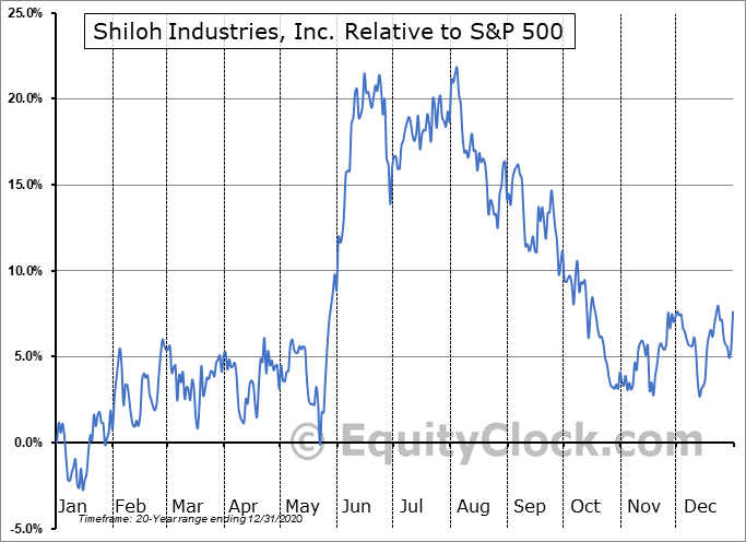 SHLOQ Relative to the S&P 500
