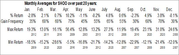 Monthly Seasonal Steven Madden, Ltd. (NASD:SHOO)