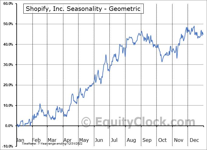 Shopify, Inc. (NYSE:SHOP) Seasonality