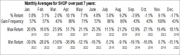 Monthly Seasonal Shopify, Inc. (NYSE:SHOP)