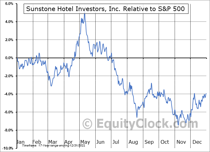 SHO Relative to the S&P 500