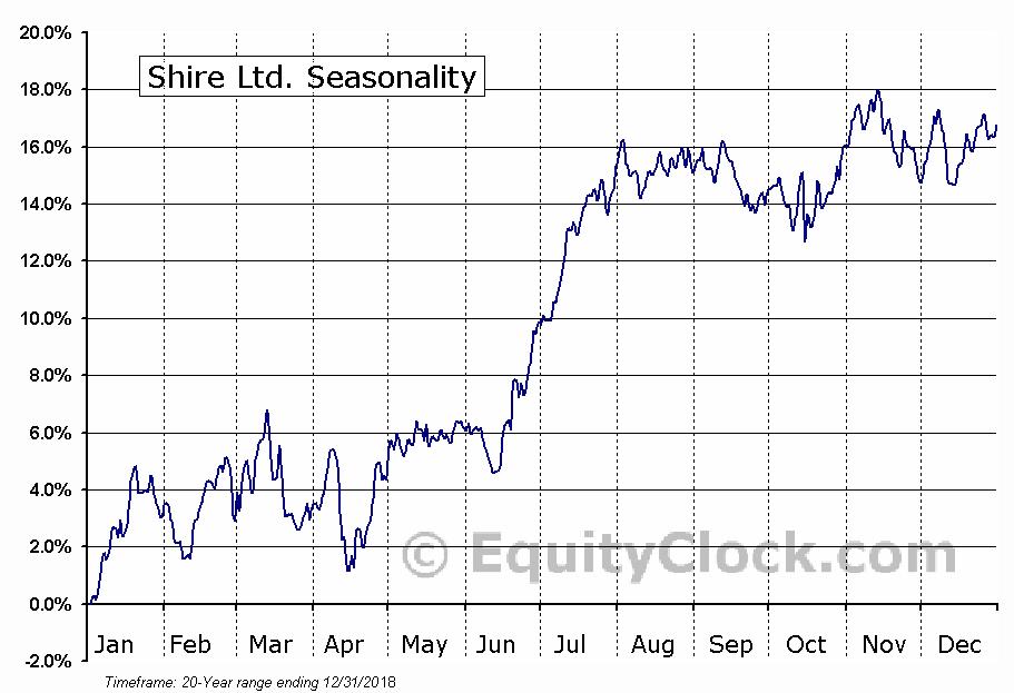 Shire Ltd. (NASD:SHPG) Seasonal Chart