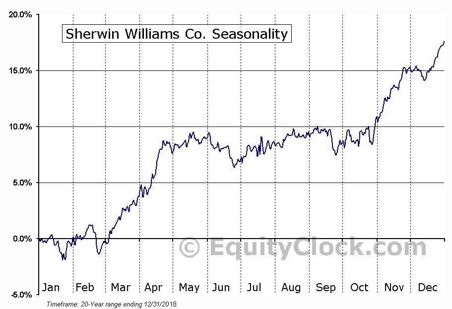 Sherwin Williams Co. (NYSE:SHW) Seasonal Chart