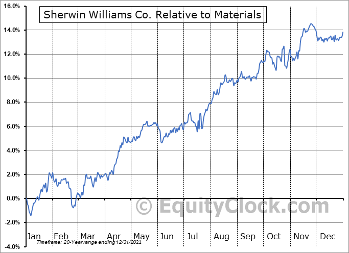 SHW Relative to the Sector