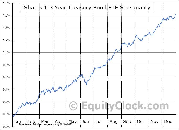iShares 1-3 Year Treasury Bond ETF (NASD:SHY) Seasonal Chart