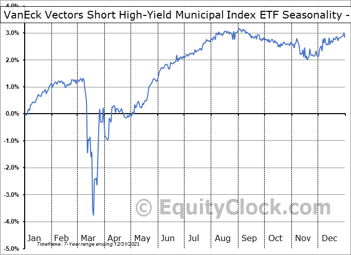 VanEck Vectors Short High-Yield Municipal Index ETF (AMEX:SHYD) Seasonality