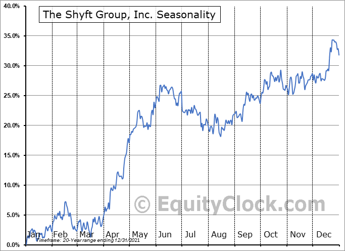 The Shyft Group, Inc. Seasonal Chart