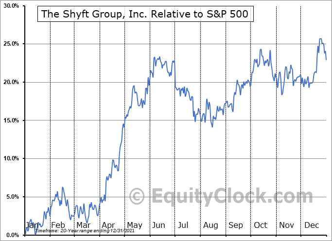 SHYF Relative to the S&P 500