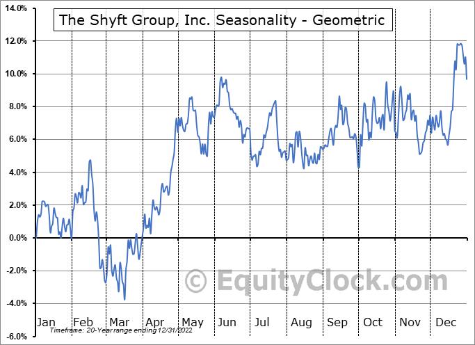 The Shyft Group, Inc. (NASD:SHYF) Seasonality
