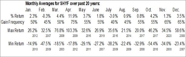 Monthly Seasonal The Shyft Group, Inc. (NASD:SHYF)